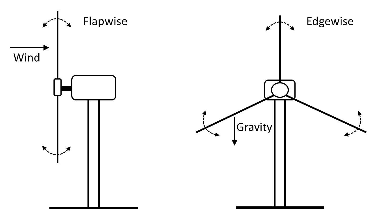 How SmartScrews help scale up your wind turbine